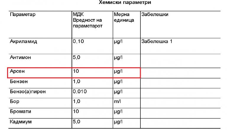 Правилник за барања за безбедност и квалитет на водата за пиење (Арсен е дозволено до 10 микрограми на литар)