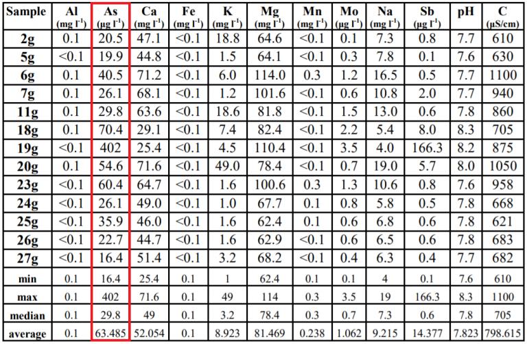 Хемиска анализа во која се забележува надминување на граничните вредности за концентрација на арсен.